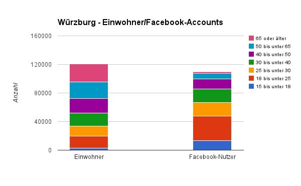 Diagramm - Einwohnerzahl und angebliche Facebooknutzer in Würzburg